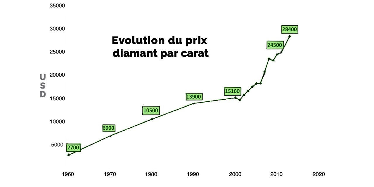 prix diamant par carat evolution